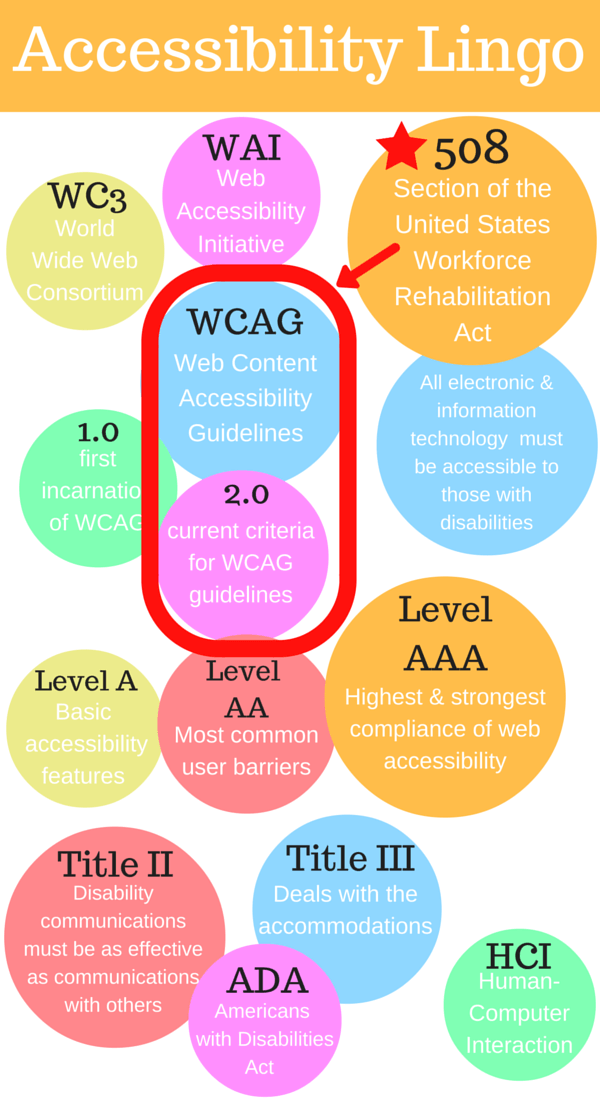 Web Accessibility infographic glossary