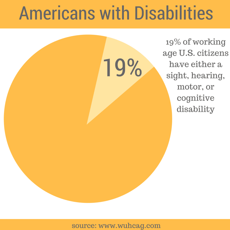 19% of working age U.S. citizens have either a sight, hearing, or motor cognitive disability chart source www.wuhcag.com